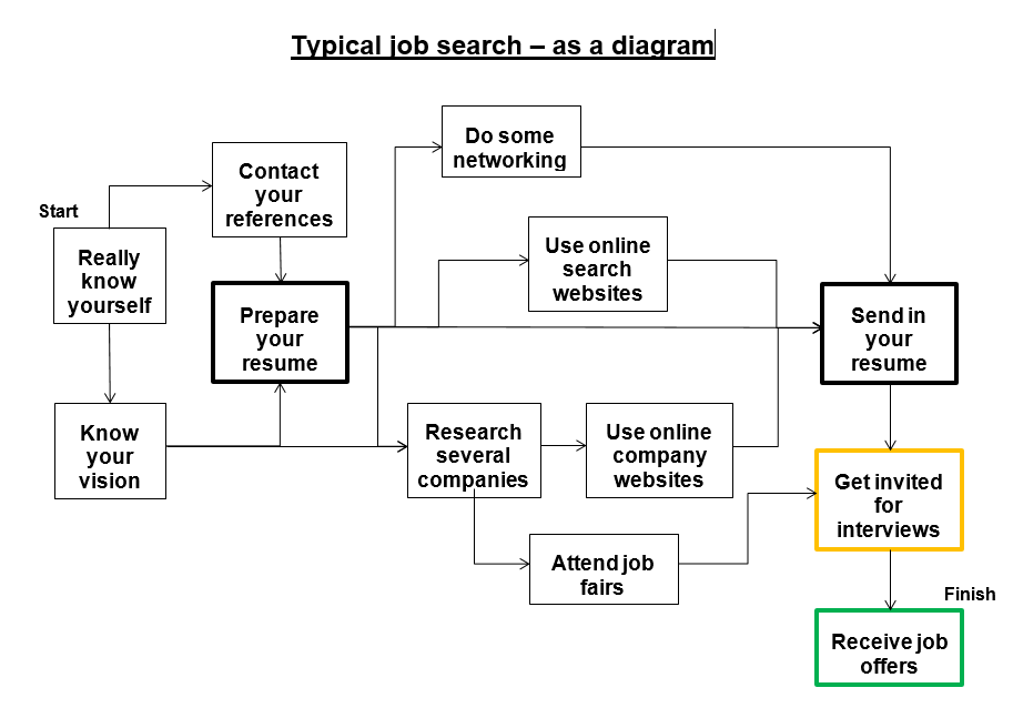 typical job search activities